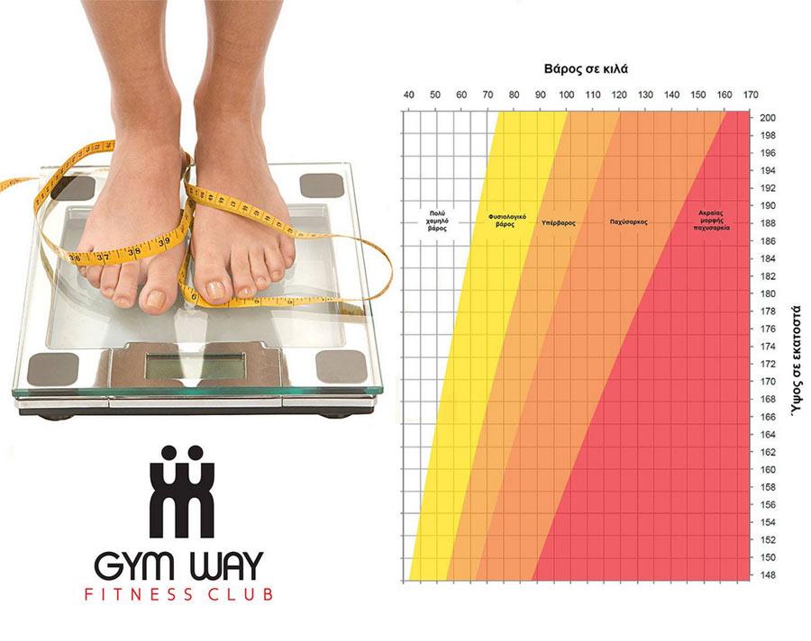 Έχετε το σωστό βάρος για το ύψος σας;